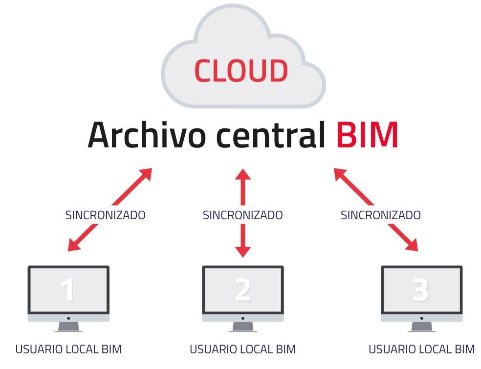 Esquema trabajo BIM en la nube