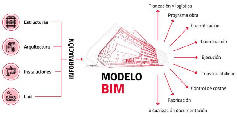 Esquema modelo BIM